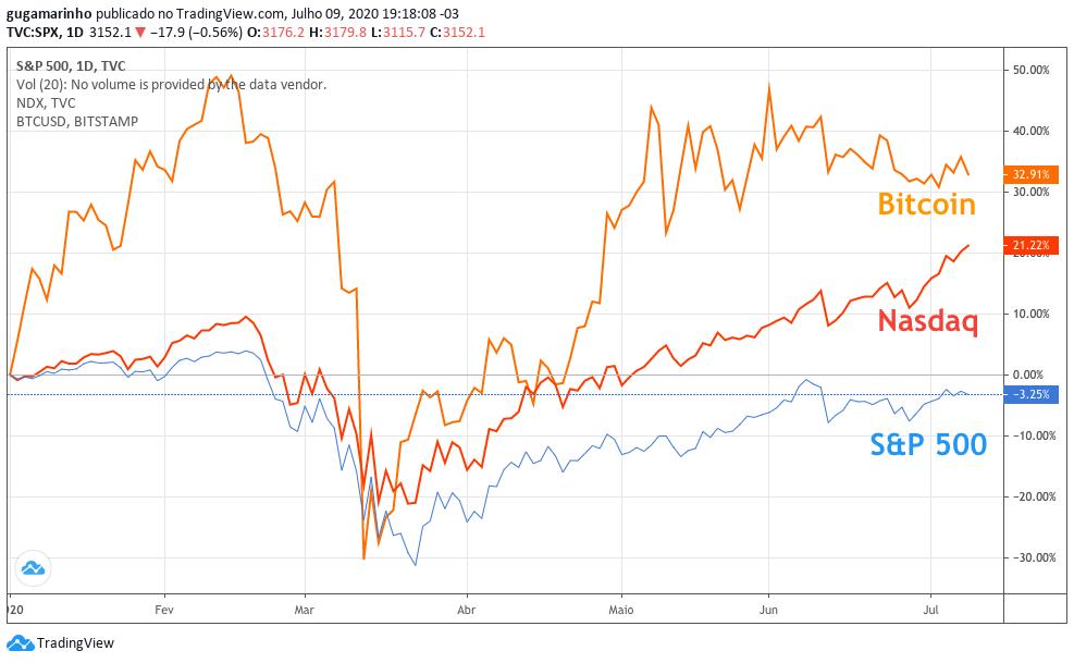 nasdaq vs s&p500 vs bitcoin