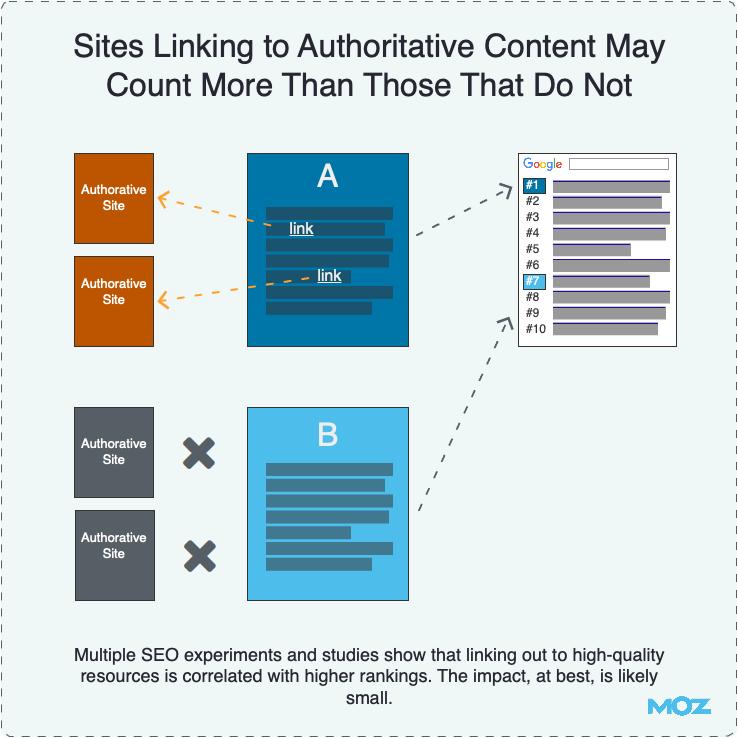 Ссылки с сайтов, цитирующих авторитетные издания, имеют больший вес