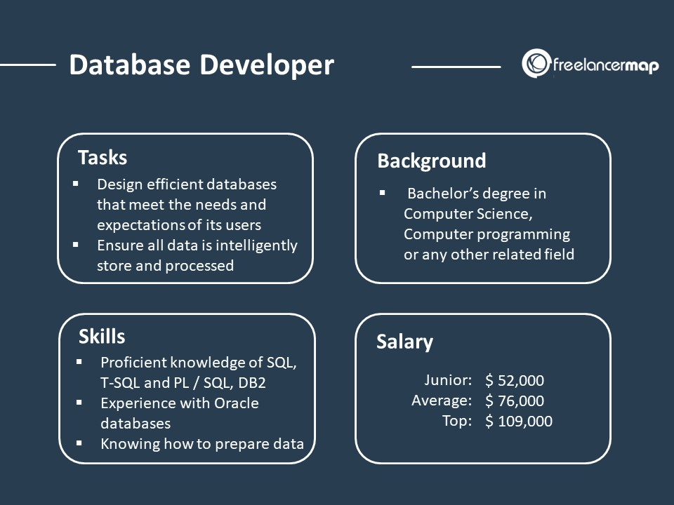 The role of a Database Developer - Responsibilities, Skills, Background and Salary