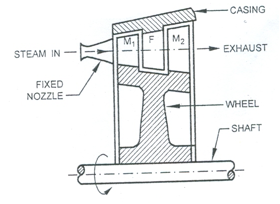 high pressure steam turbine diagram