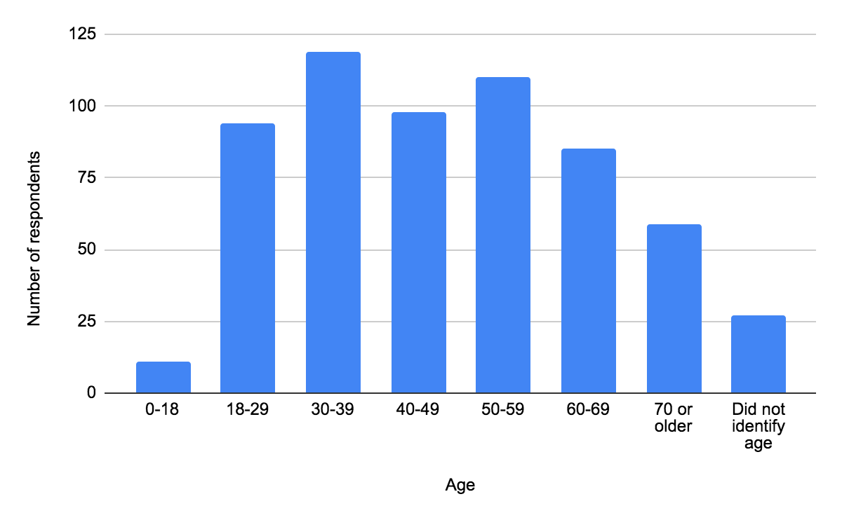 Bar chart displaying ages of survey respondents