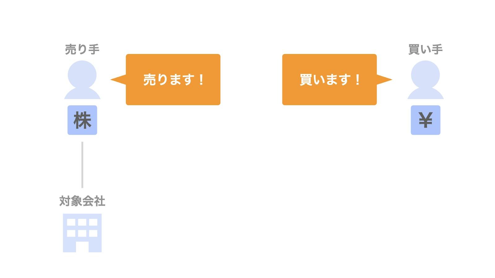 株式譲渡契約書における「譲渡の合意」