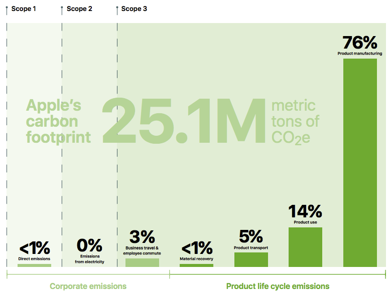 76% of Apple's carbon footprint is produced during manufacturing, 98% during the product life cycle, less than 2% is from corporate emissions.