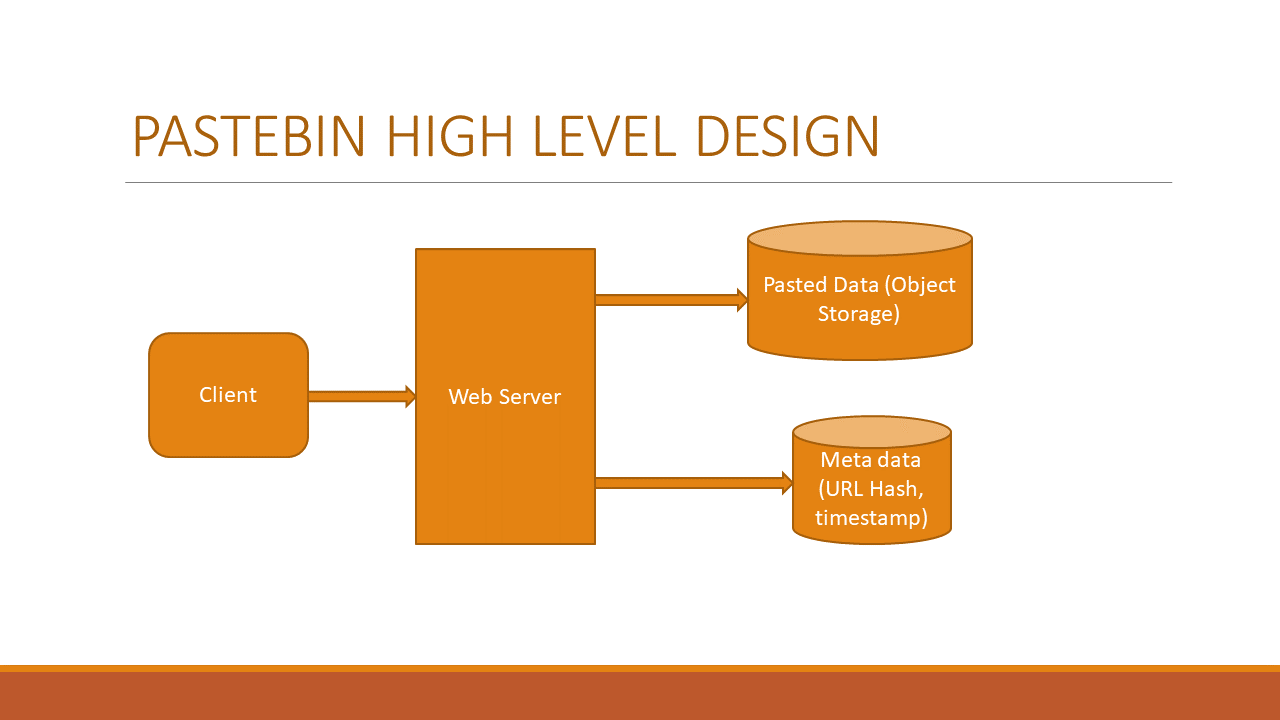 Pastebin high level system design