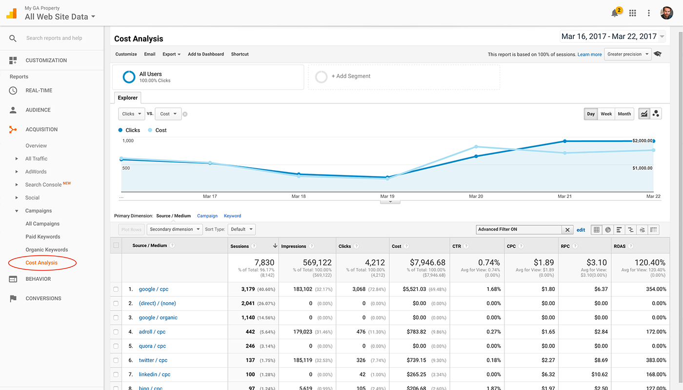 Tracking Facebook Ads in Google Analytics 4