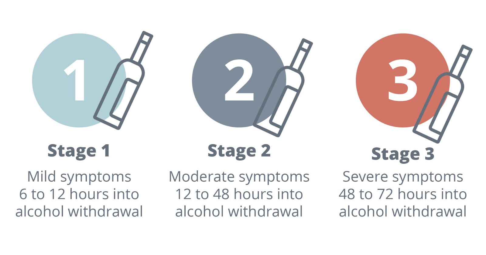 The three stages of alcohol detox