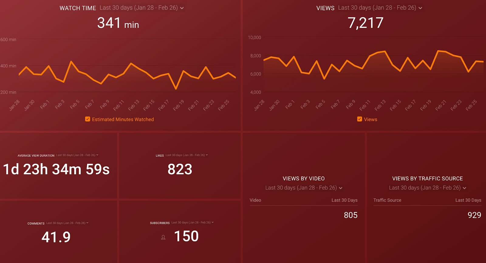Youtube Overview Dashboard