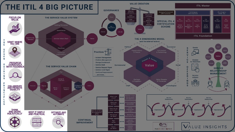 service management with ITIL 4 big picture