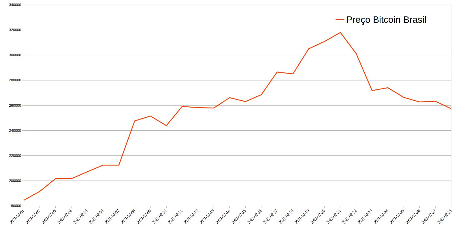 Preço do Bitcoin no Brasil em fevereiro de 2021. Fonte: Cointrader Monitor.