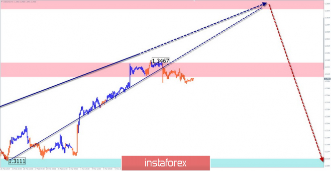 Simplified Wave Analysis. Overview of USD / CAD for the week of March 12
