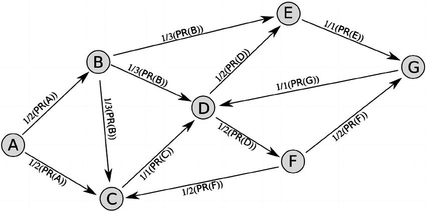 Исходящие ссылки домена