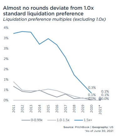 Pitchbook !H 2021 VC Valuations Liquidation preference decline