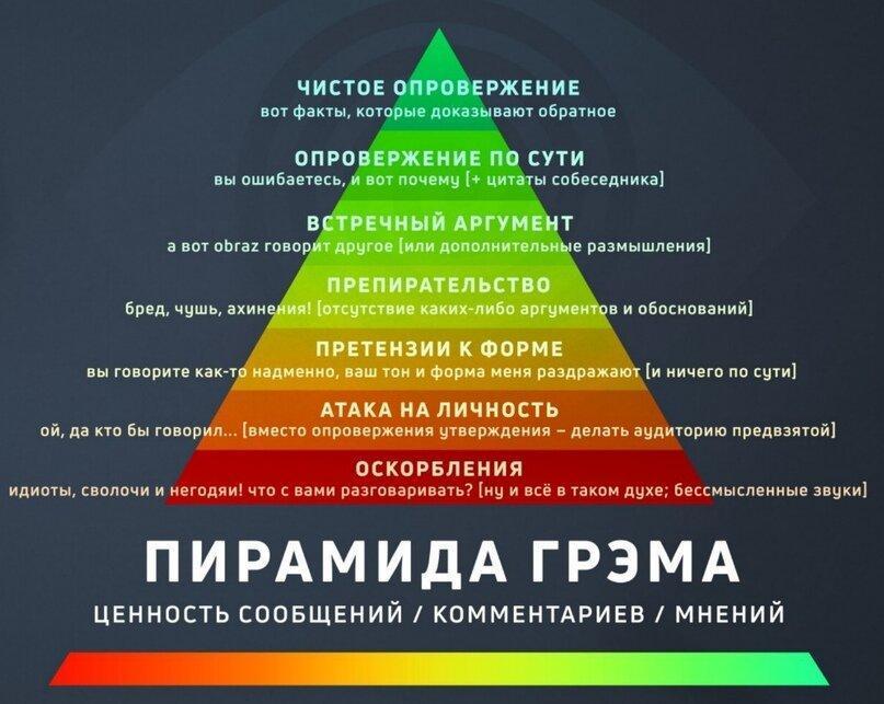 Пирамида Грэма   Ratio.Space   Яндекс Дзен