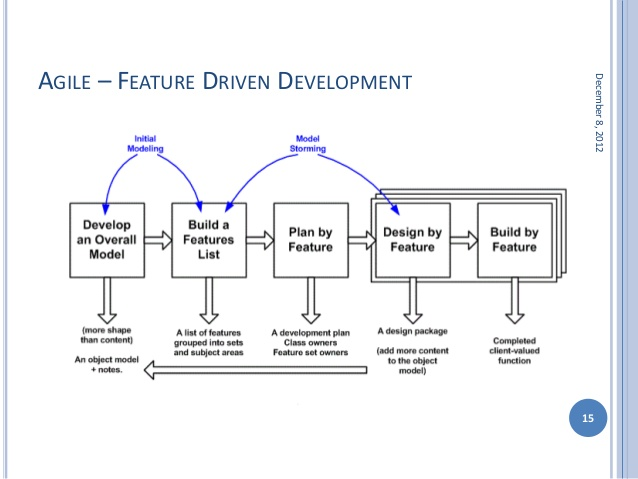 Feature-Driven Development