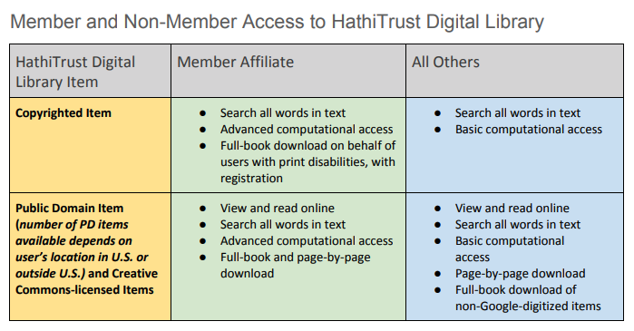 Member and Non-Member Access to HathITrust