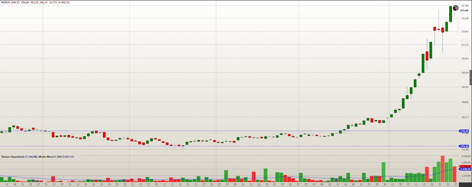 Exemplo de gráfico com Longa lateralização dos preços, fortalecendo o rompimento.