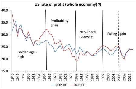 us-rate-of-profit-whole-economy.png