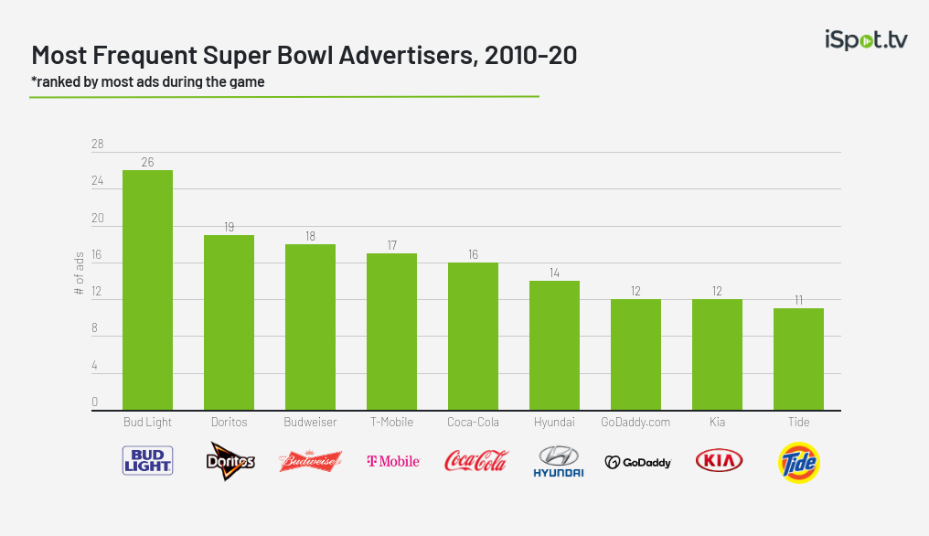 Most Frequent Super Bowl Advertisers