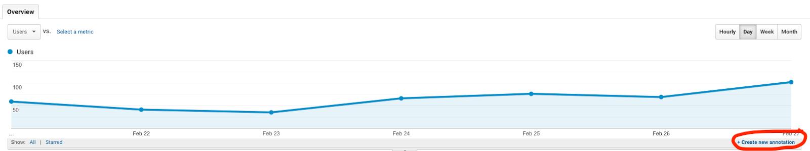 rapport de trafic google analytics