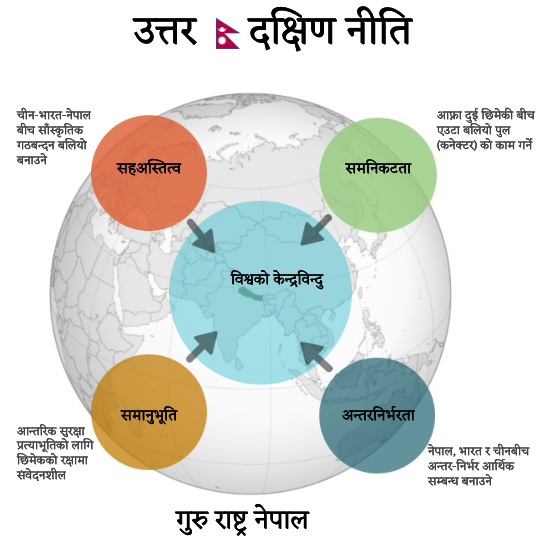 NorthSouth doctrine, Nepal foreign  policy, neighbors policy