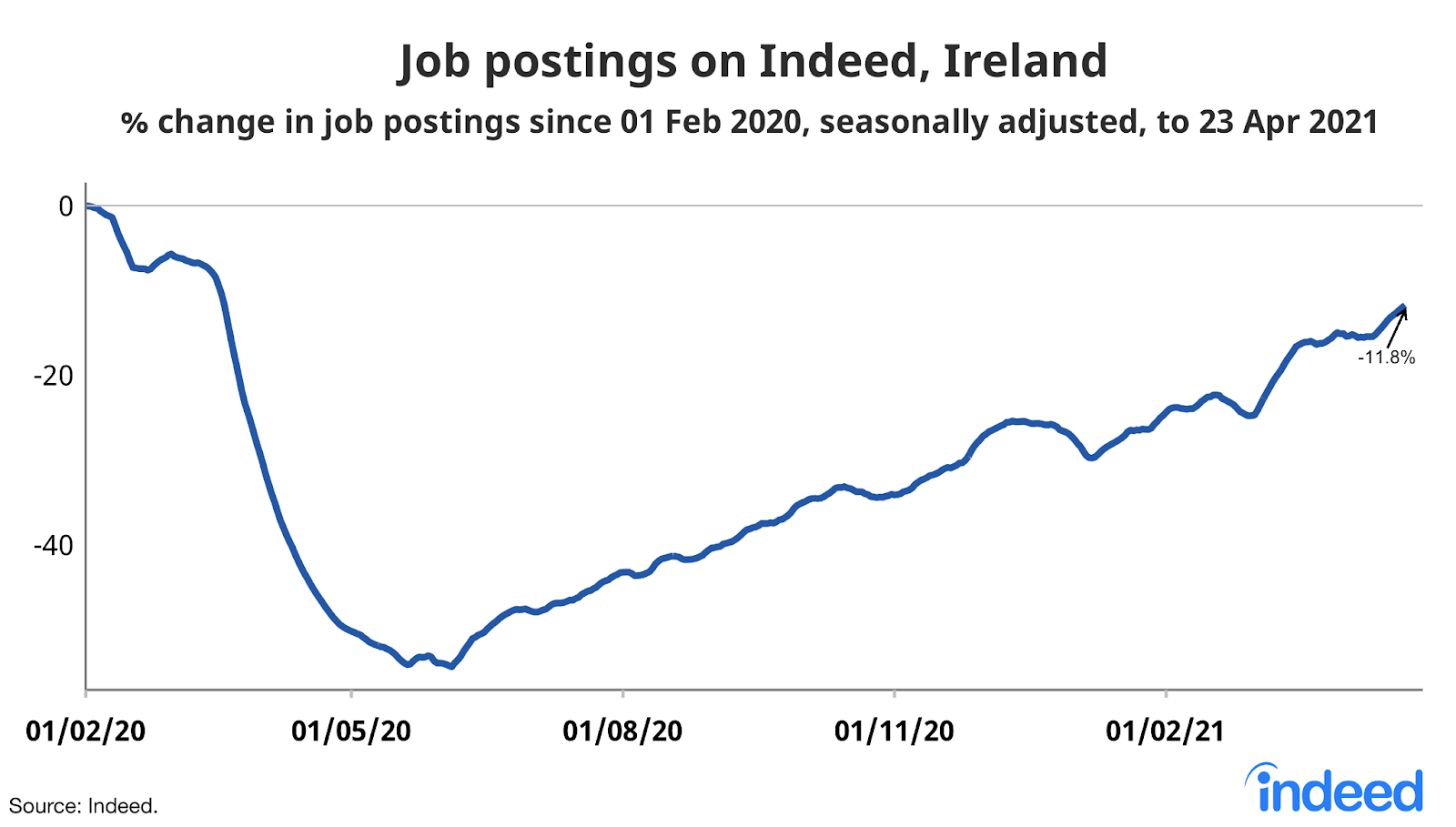 Line graph showing job postings on Indeed, Ireland