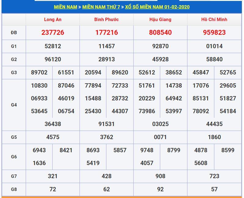 Soi cầu XSMN 8-2-2020 Dự đoán cầu lô XSMN Win2888 Thứ 7