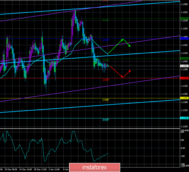 "EUR / USD. January 18th. The trading system. ""Regression Channels"". Complete calm"