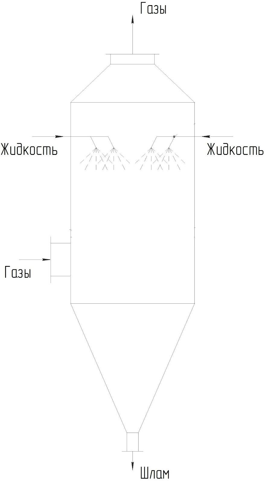 Схема полого форсуночного абсорбера.