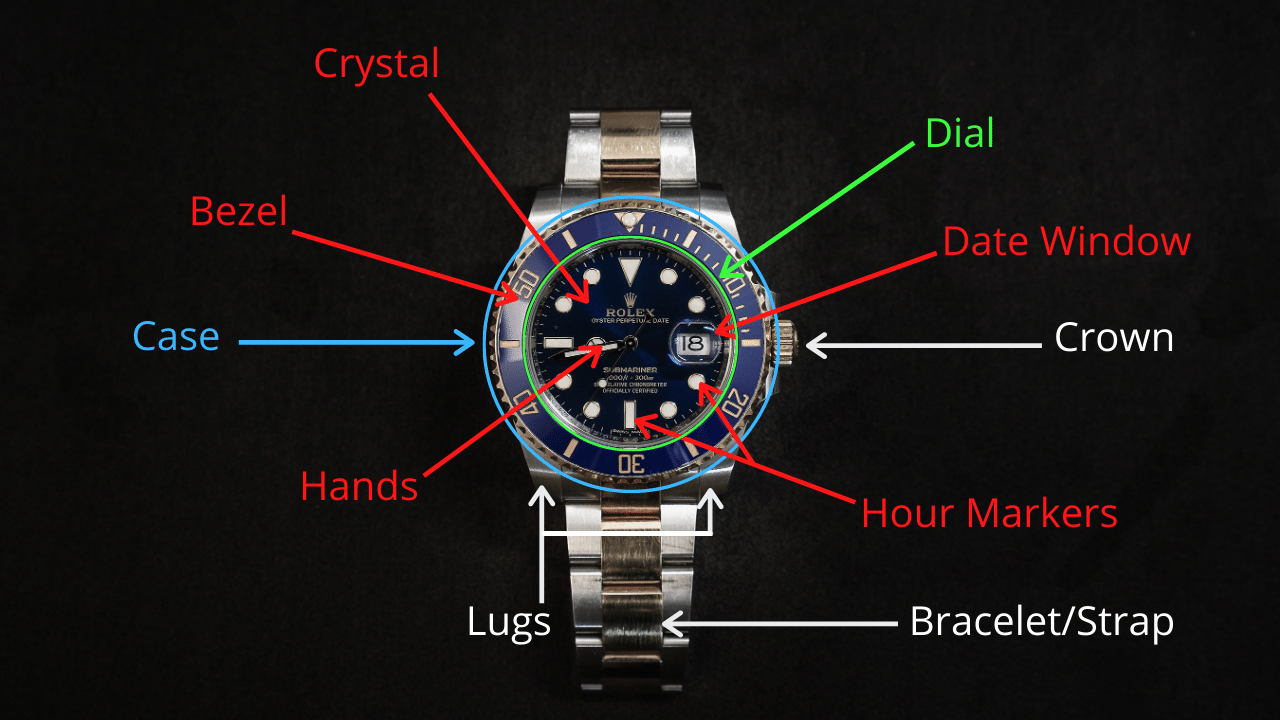 Parts of a watch diagram