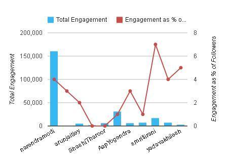 Twitter Total Engagement