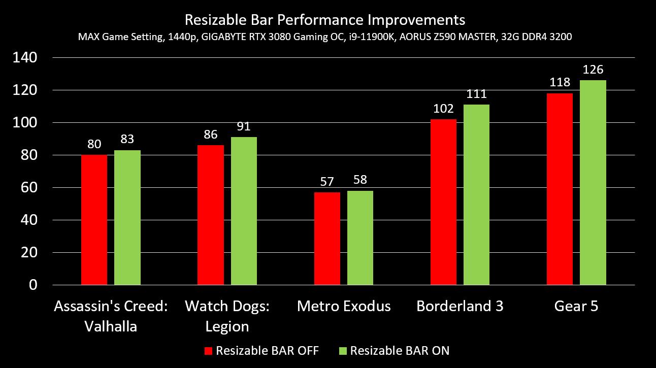 Resizeable Bar Gaming Performance