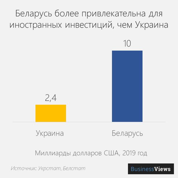 Иностранные инвестиции в Беларусь и Украину