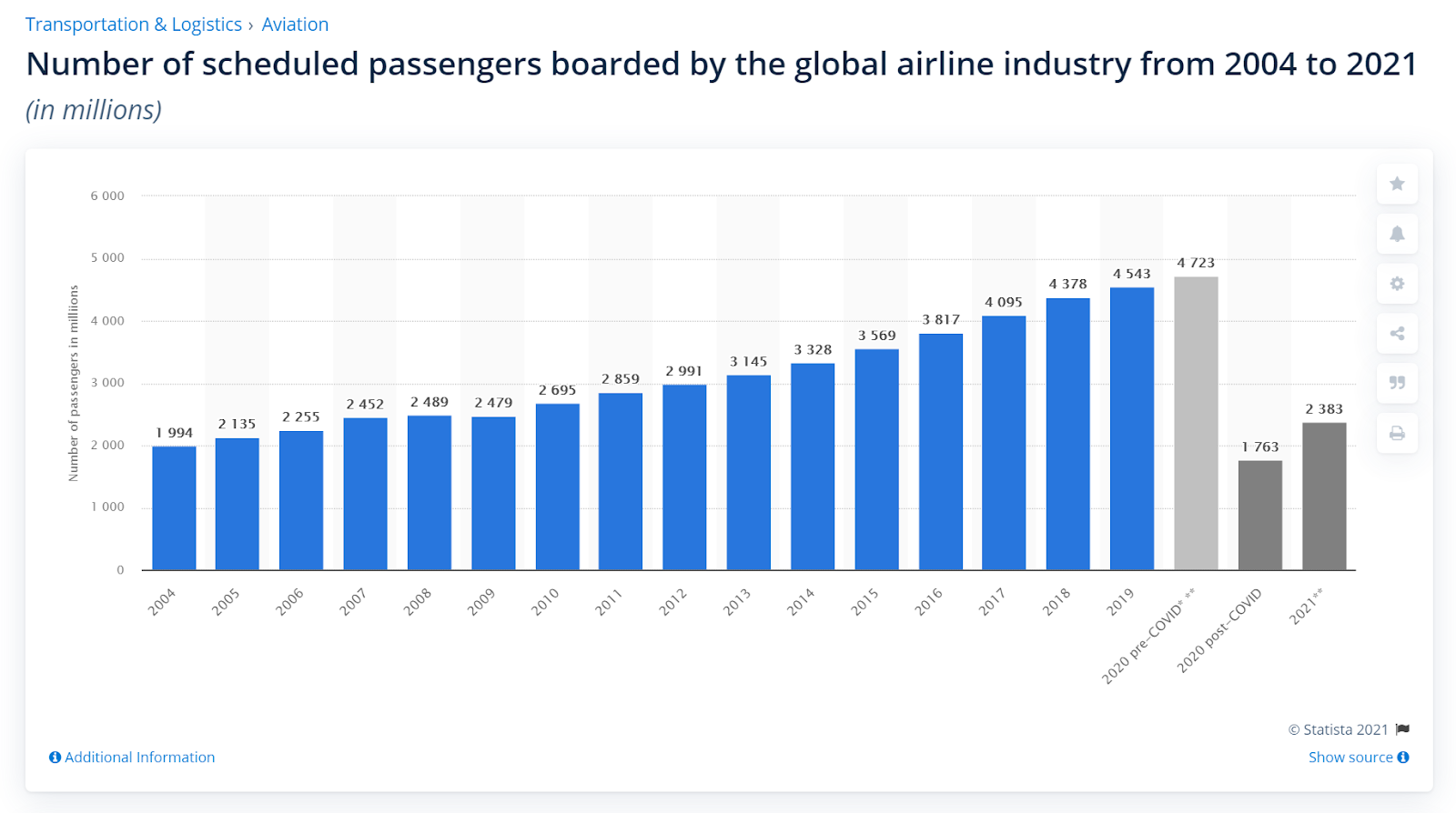 number of airline passengers 2004 to 2021