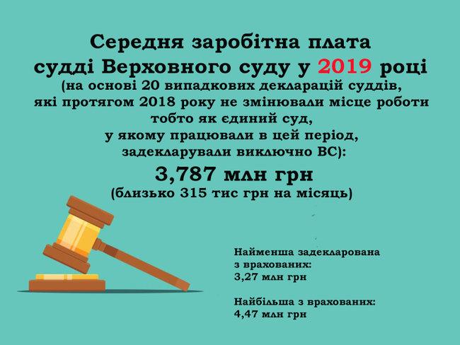 Будинок із каплицею, житло у Росії та квартира за $700. Нерухомість суддів Верховного Суду 02
