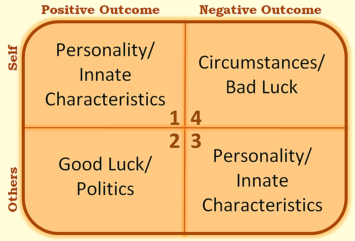 graphic illustrating Leadership and Unconscious Bias