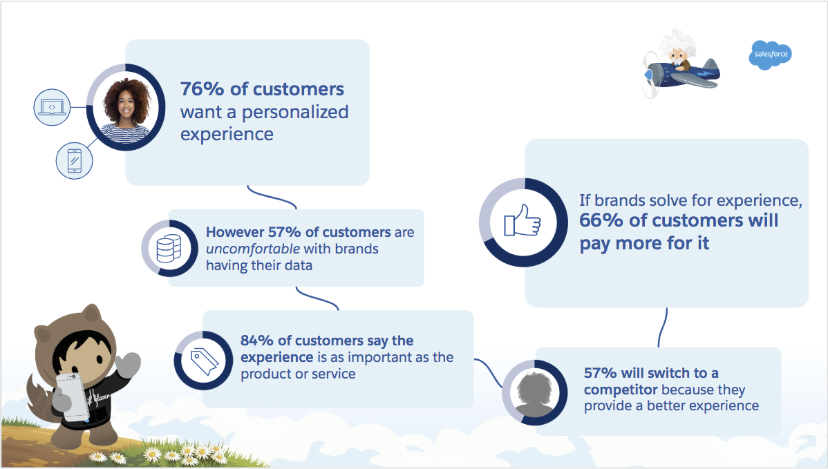 Graphic outlining customers desire for a personalized experience noting that 76% of customers want a personalized experience; if brands solve for experience, 66% of customers will pay more for it; 57% of consumers are uncomfortable with brands having their data; 84% of customers say experiences is as important as the product or service; and 57% of customers with switch to a competitor because the provide a better experience.