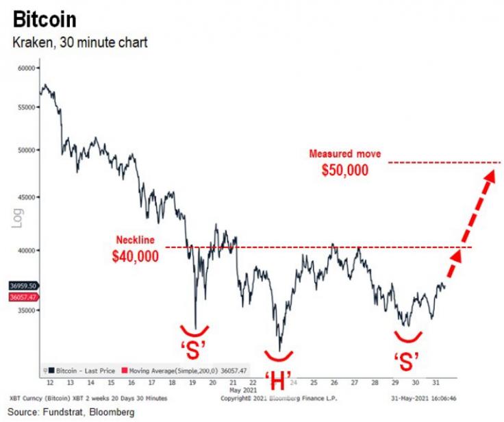 Hyper-Volatility