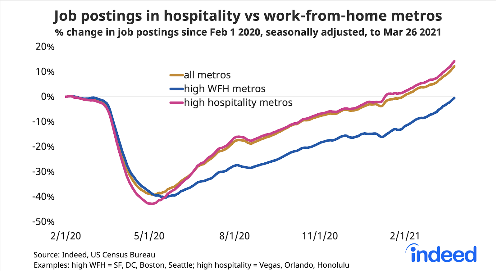 Line graph titled job postings in hospitality vs work-from-home metros