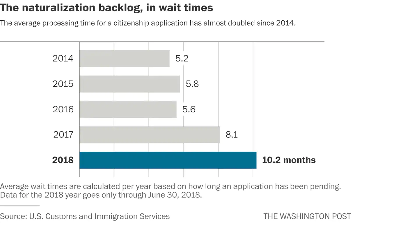 The naturalization backlog, in wait times