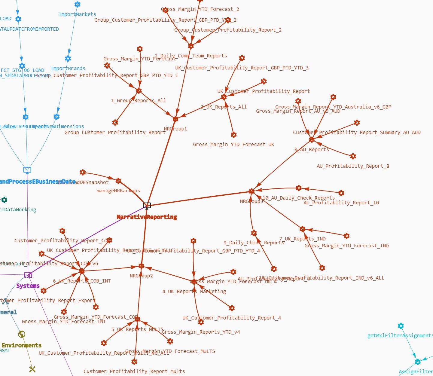 Qubix Cloudbridge Process Builder