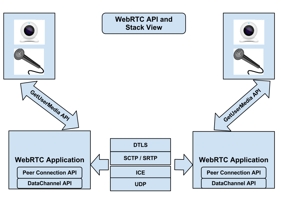 WebRTC - Bringing Real Time Communications to the Web Natively