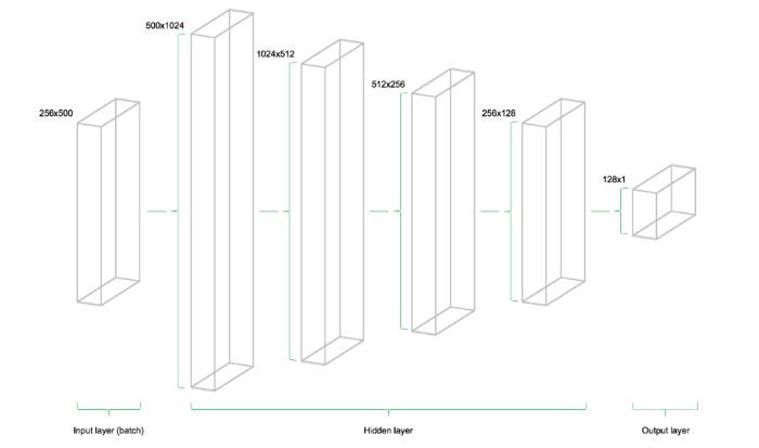 neural network architecture   Predicting Stock Prices TensorFlow