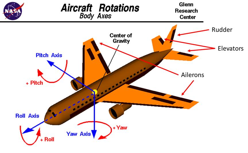 Aircraft control surfaces