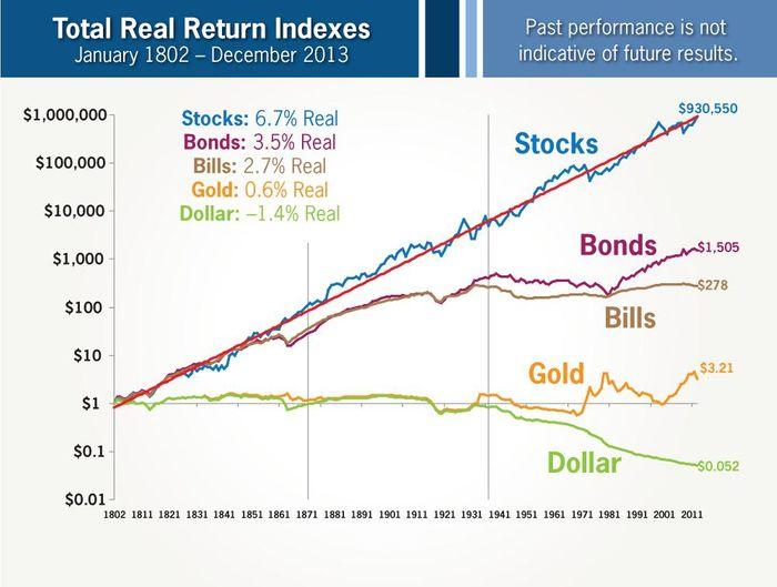 如何對抗通貨膨脹:長期來說股市是最抗通貨膨脹的商品