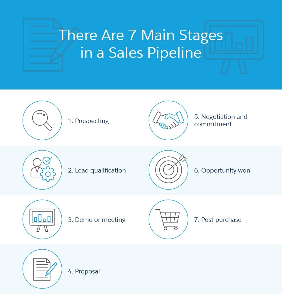 stages of a sales pipeline