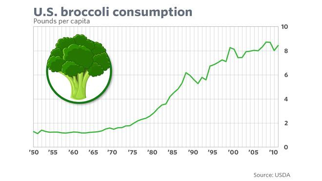 The secret to staying young is broccoli and cabbage - MarketWatch