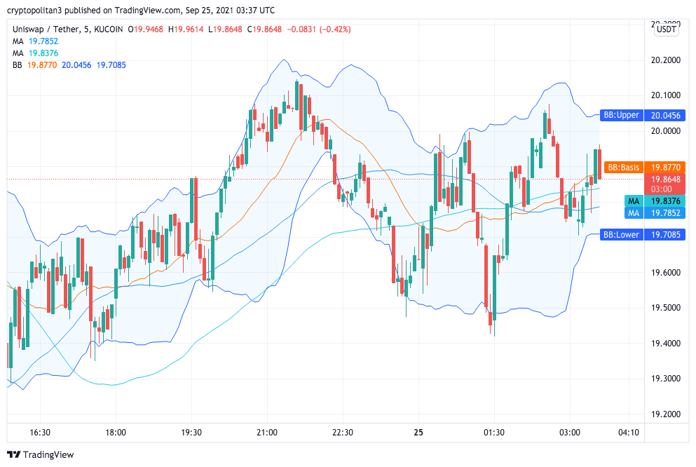 Uniswap Price Analysis: UNI back at $20, what direction next? 1