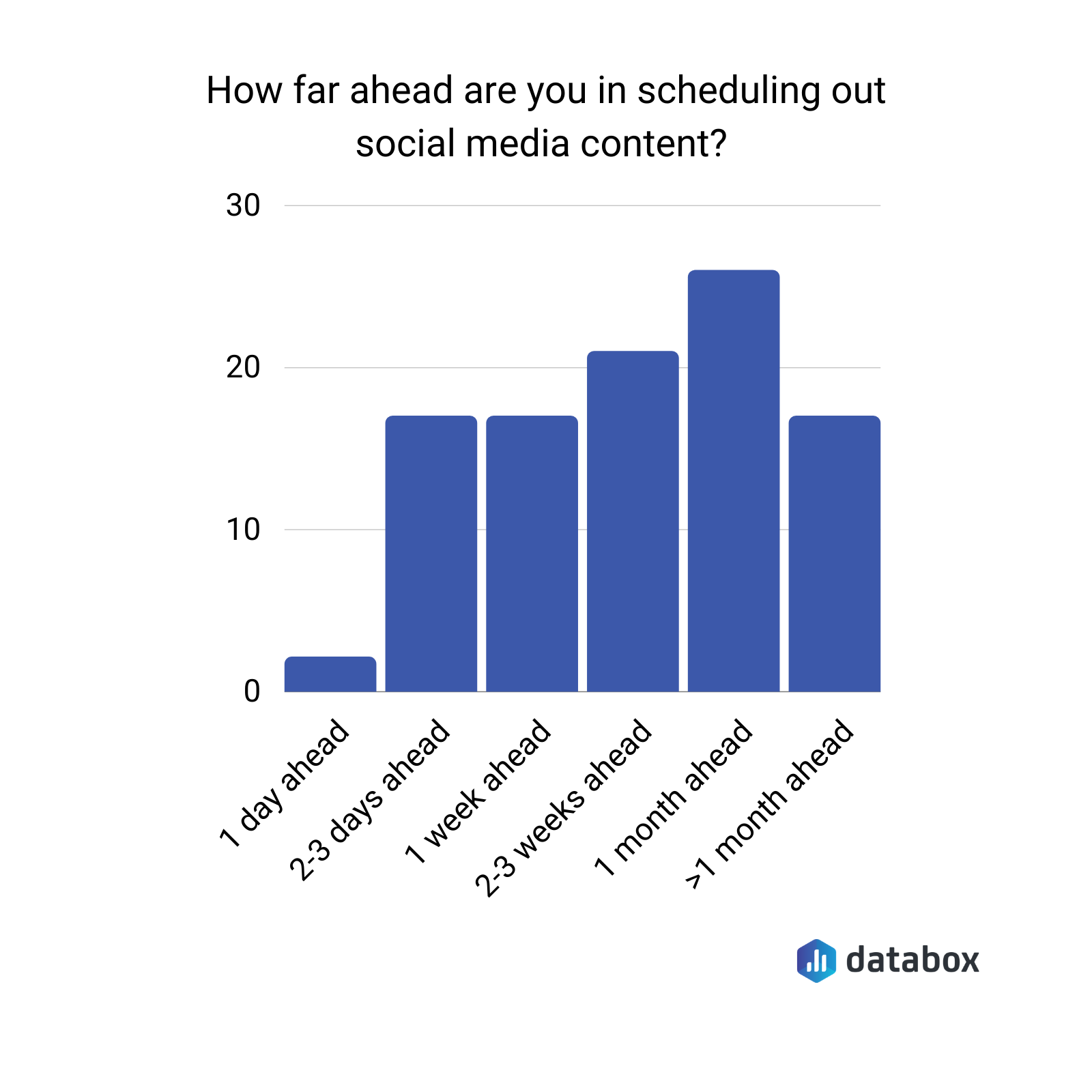 how far ahead are you scheduling out social media content