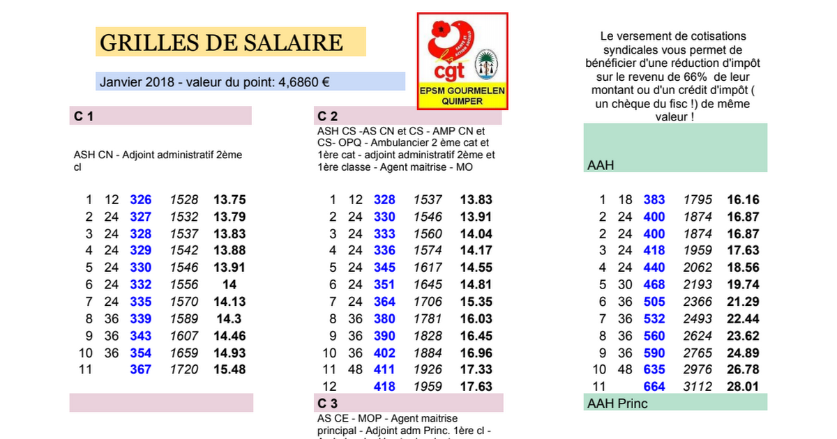 2015 grilles salaires et cotisations google sheets - Grille salaire adjoint administratif 1ere classe ...