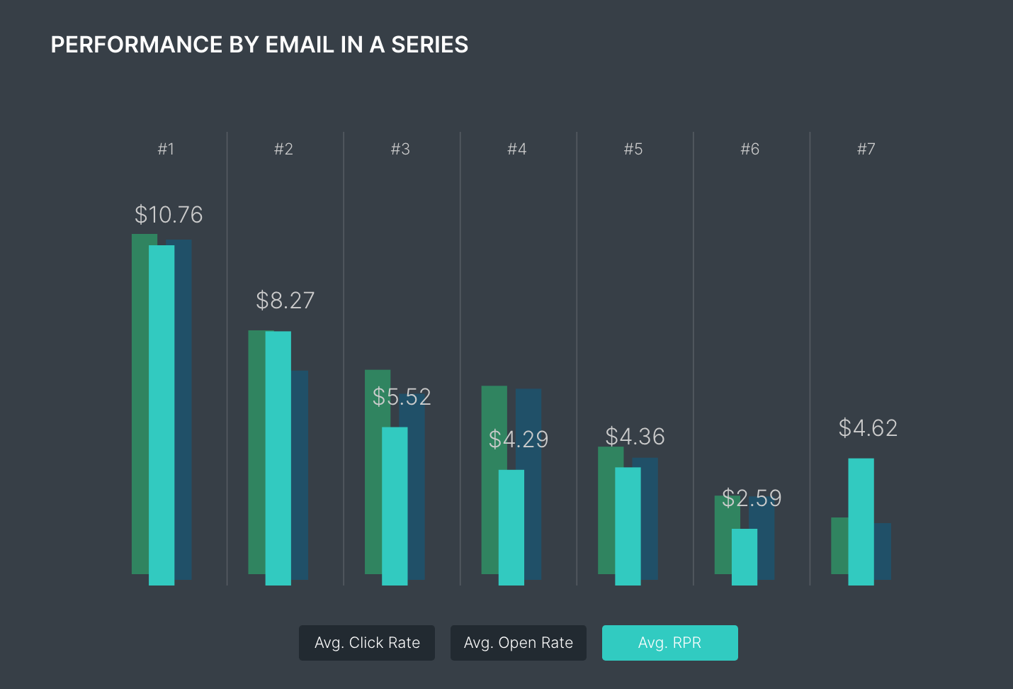 Performance by email in series from Klaviyo benchmark